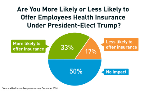 eHealth_2016_Small_Business_Survey_Chart_1