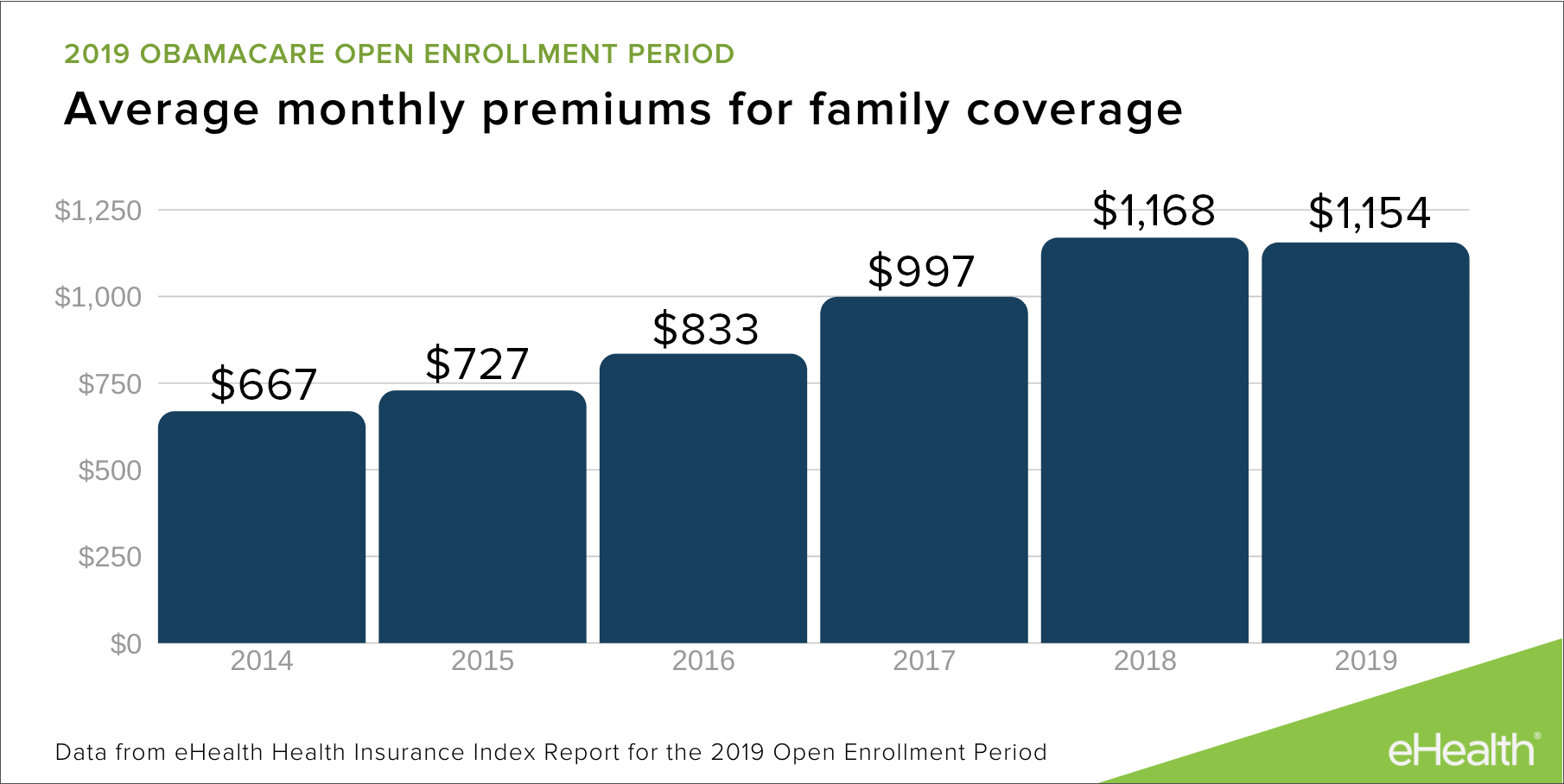 family monthly premiums