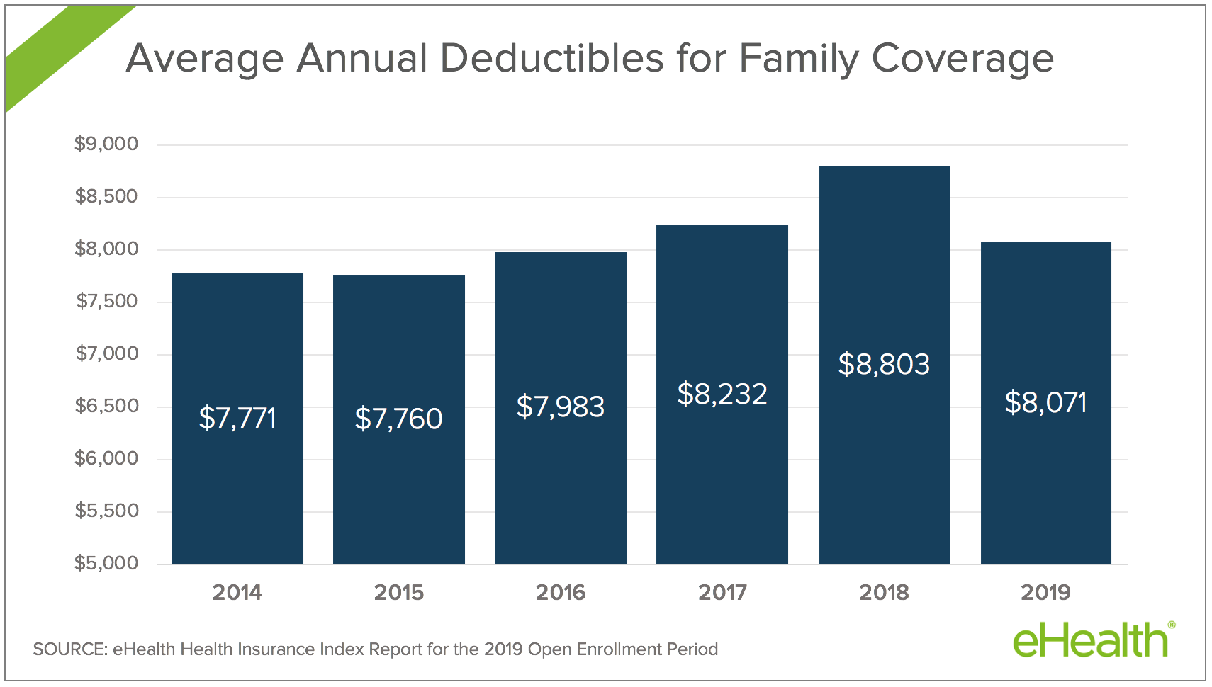 Family Premiums